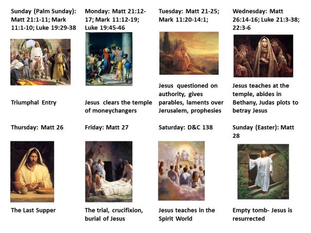 Jesus' Last Week