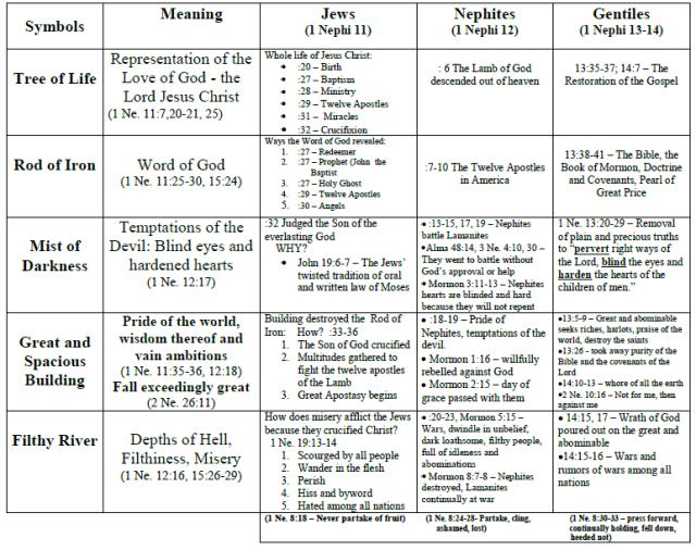 1_Nephi_11_-_14_charted_summary