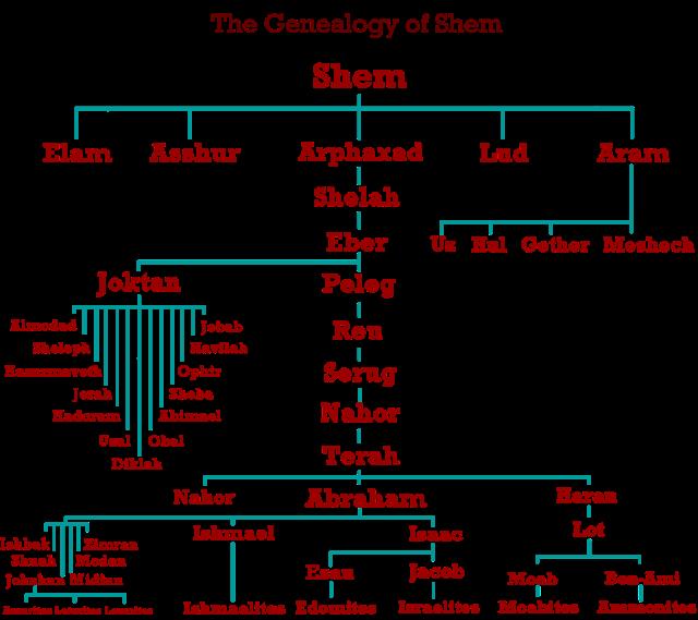Genesis 10 genealogy
