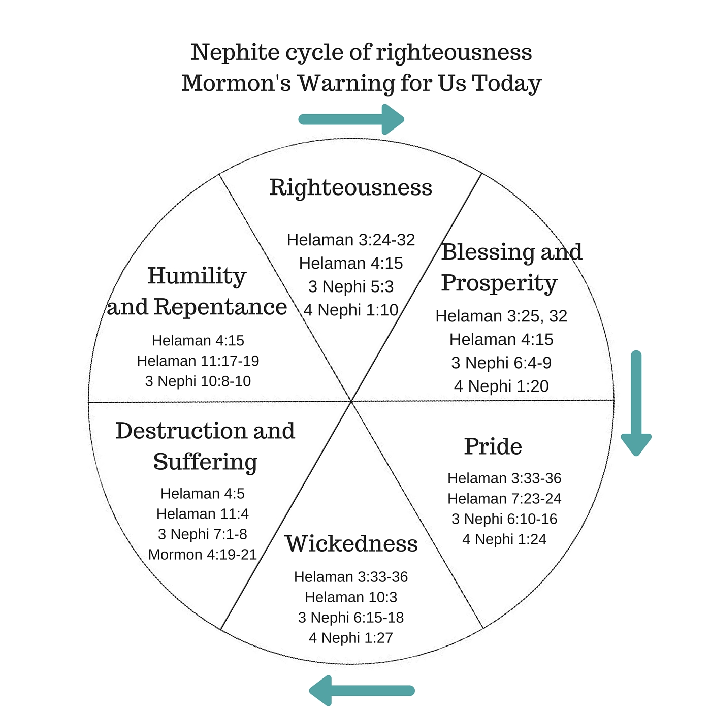The nephite pride cycle lds scripture teachings nephite cycle of righteousness pooptronica