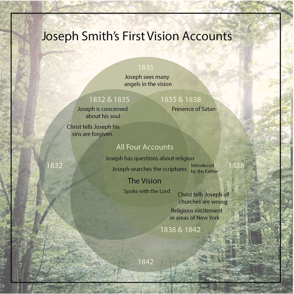 600px-first_vision_accounts_ldsnet_graphic